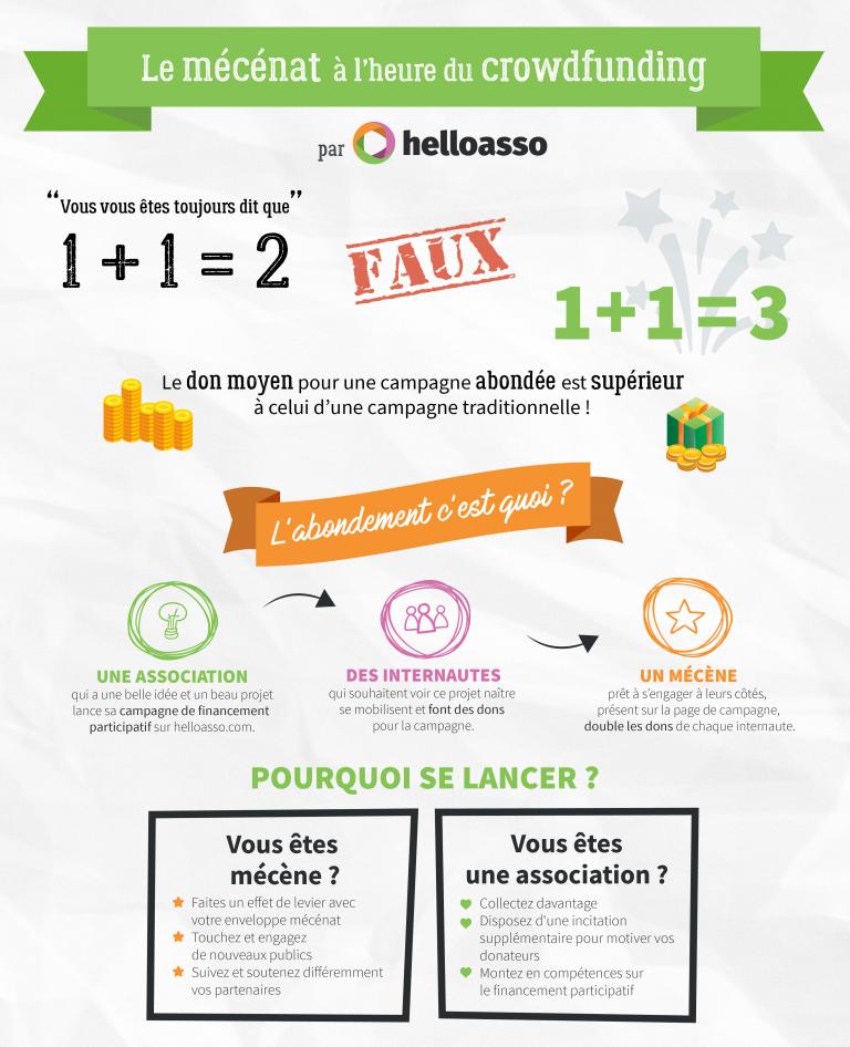 Infographie-abondement-blog-helloAsso